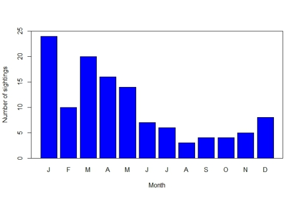 Leatherback turtles sighting per month (click on table to enlarge)