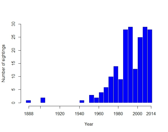 Frequency of all sea turtle species for the southern Australian region 1889 – 2014 (click on table to enlarge)